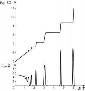 Entdeckung des Quanten-Hall-Effekts, Grafik von Antikon-