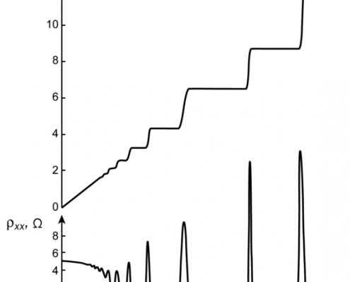 Quantum Hall Effect, Grafik von Antikon-